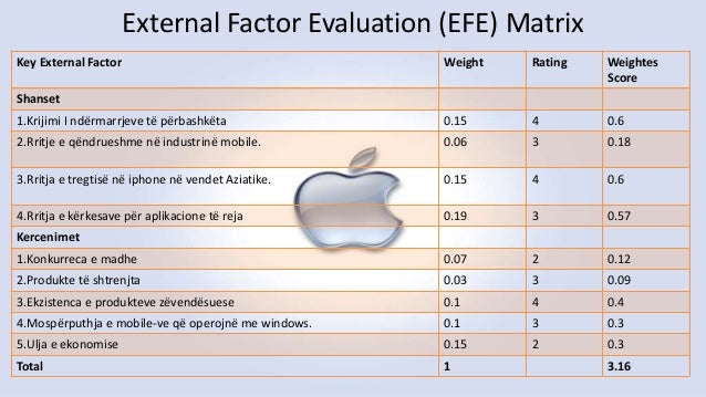 efe matrix of apple What is the meaning of strategic analysis a:  how do managers use the efe matrix a: a manager uses the efe matrix by identifying the key external  apple's.
