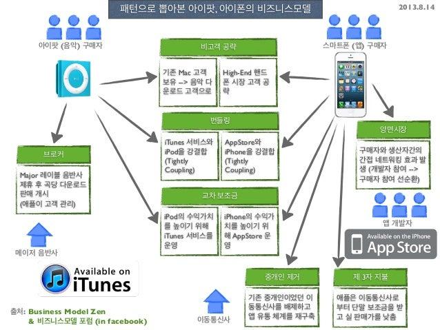 양면시장 구매자와 생산자간의 간접 네트워킹 효과 발 생 (개발자 참여 --> 구매자 참여 선순환) 비고객 공략 기존 Mac 고객 보유 --> 음악 다 운로드 고객으로 High-End 핸드 폰 시장 고객 공 략 브로커 M...