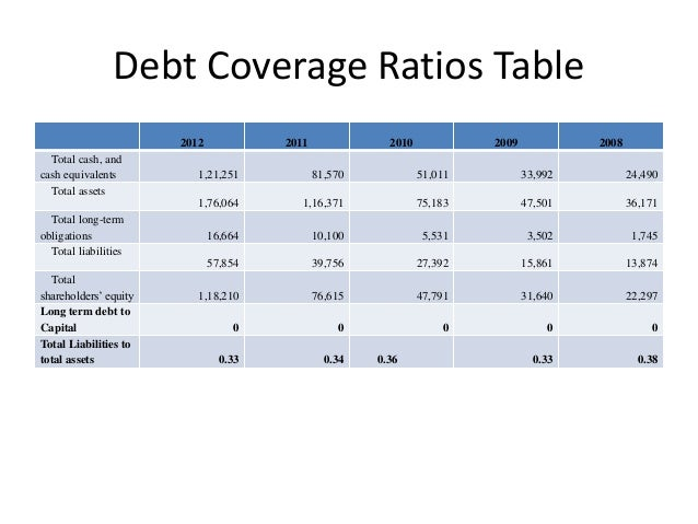 how to find my debt ratio