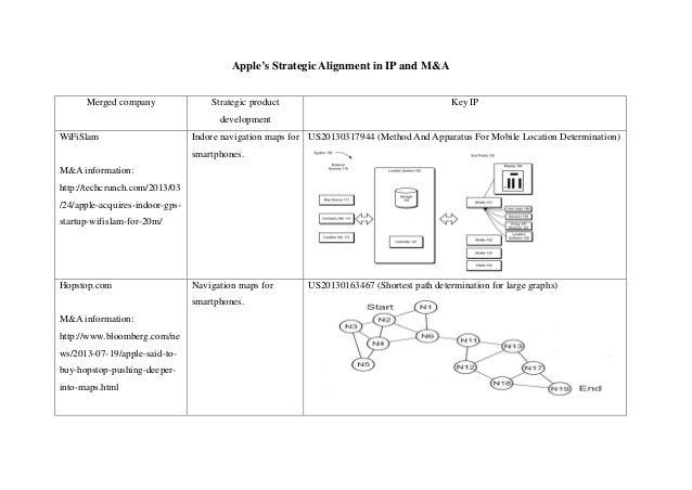 Apple's Strategic Alignment in IP and M&A Merged company  Strategic product  Key IP  development WiFiSlam  Indore navigati...