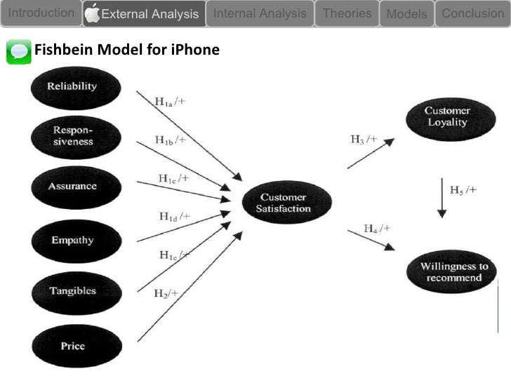 apple case study conclusion New apple inc conclusion apple inc is without question a popular name and has been successful because of its ability to be innovative, marketing approaches, and brand messaging steve jobs has created a masterful company and introduced the world to many products.