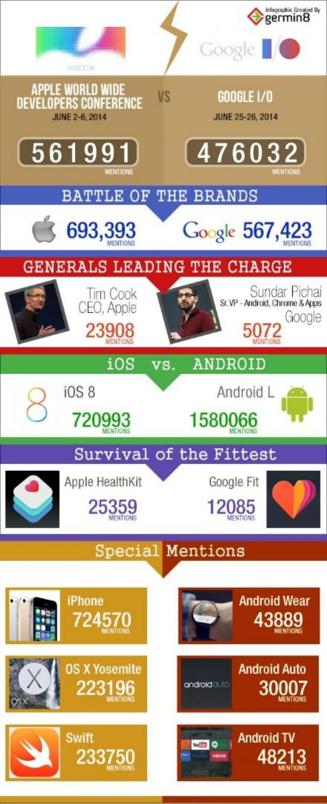 Apple WWDC vs. Google I/O : Clash of The Tech Giants
