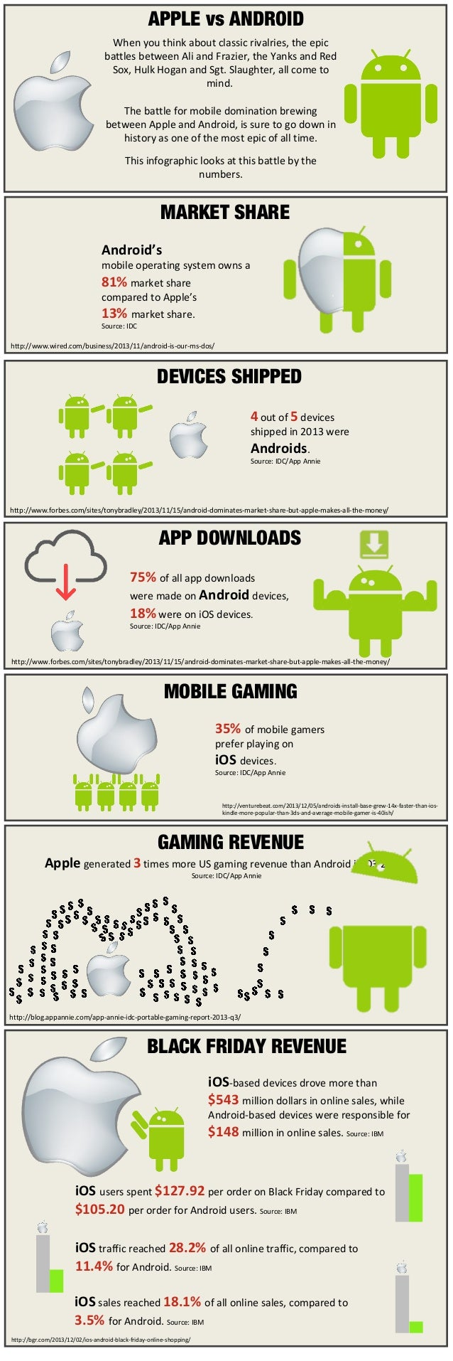 Apple vs Android: An Infographic