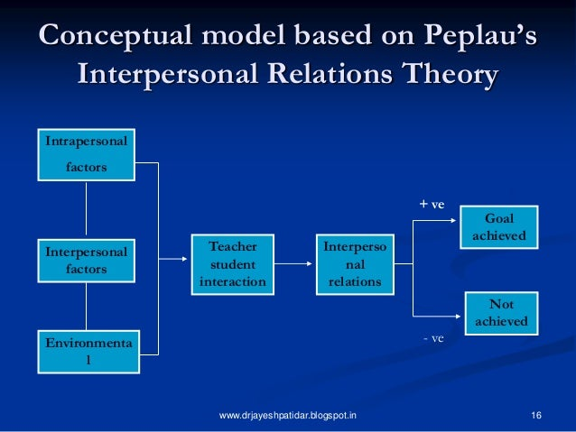 hildegard peplau theory of interpersonal relations essay The interpersonal relationships theory was developed by hildegard e peplau in 1952.