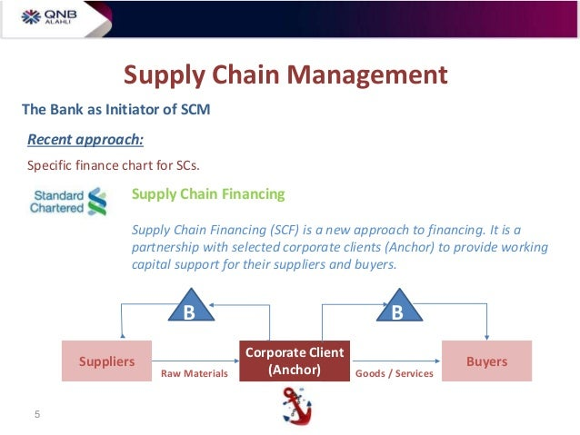 how will setting supply chain standards improve supply chain management in federal funding