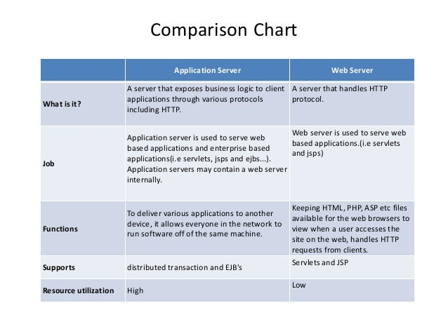 Application server vs web server for Consul server vs client