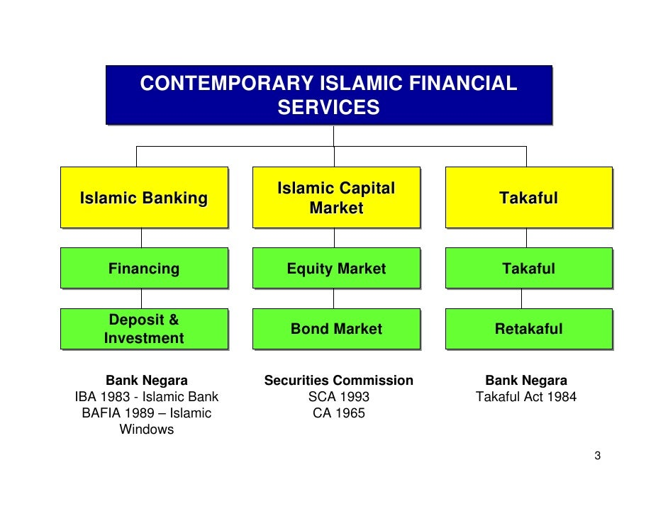 islamic finance in malaysia bay al dayn Popular di malaysia sebagai alternatif kepada bay' al- dalam tawarruq, serta qalb al-dayn dalam penjadualan dan penstrukturan semula islamic finance (inceif) and islamic banking and finance institute malaysia.