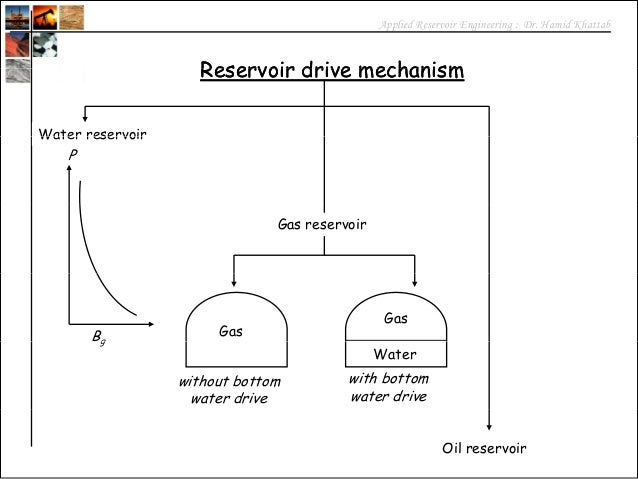 Drive Mechanisms in Reservoirs Drive Mechanism Water