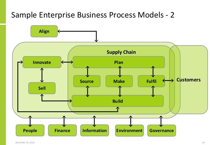 supply chain process map You are everywhere: mapping the new retail supply chain august 15, 2012  it becomes more difficult and time-consuming to process customer, transaction, .