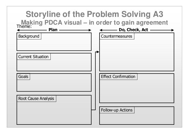 a3 process improvement template - applying pdca a3 thinking problem solving