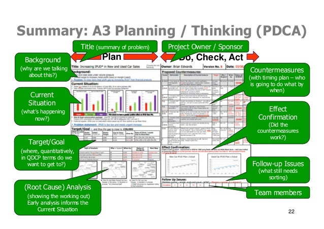 Applying Pdca A3 Thinking Amp Problem Solving