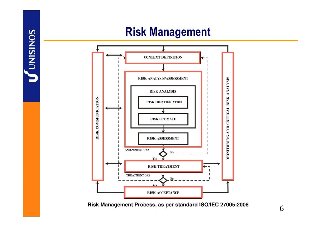 it security risk management pdf
