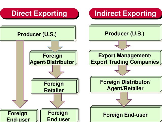 Approaches to exporting for Import direct inc