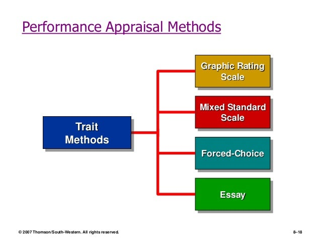 performance appraisal 4 essay The manager may recommend change in compensation of the worker based on his/her performance • phase 4: performance review performance appraisals essays.