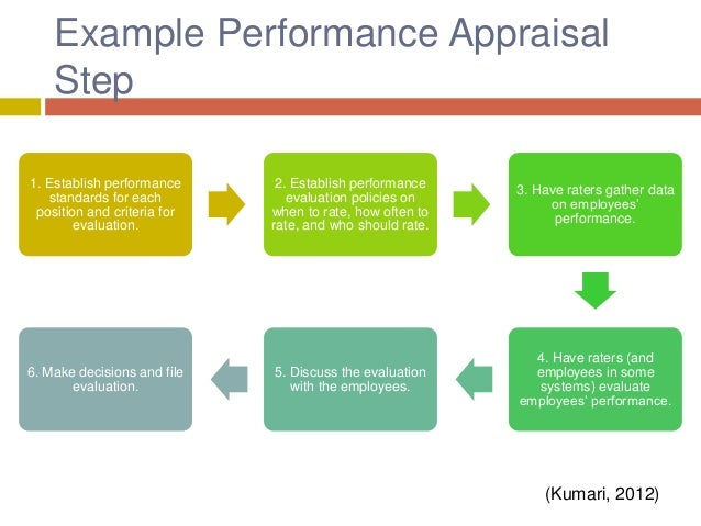 developing performance appraisal system essay