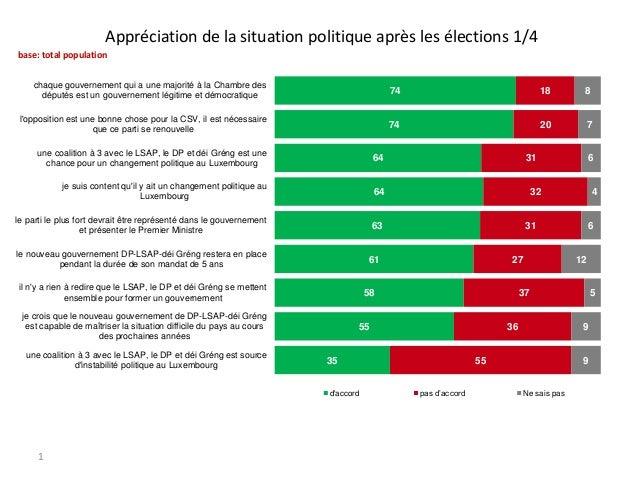 Appréciation de la situation politique après les élections 1/4 base: total population chaque gouvernement qui a une majori...