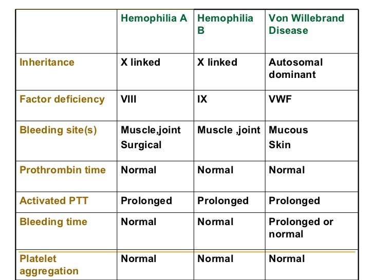 the disease hemophilia in the medical research The international classification of diseases ninth revision  date of birth, date  of enrollment, medical claims, work.