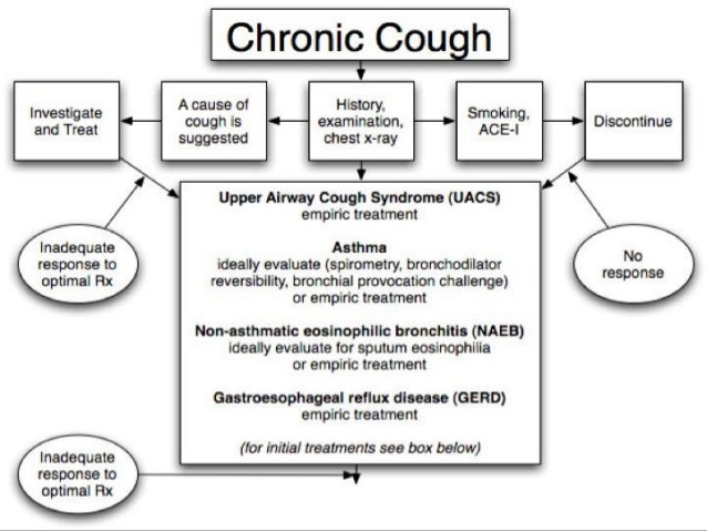 Sinus Infection Sinusitis Symptoms Causes Duration