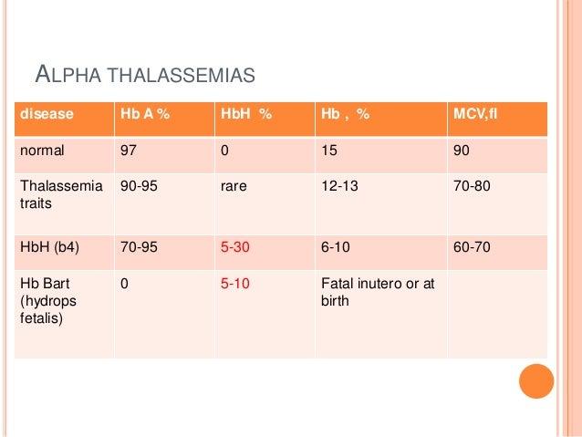 thalassemia disease hemoglobin The types are alpha thalassemia major, hemoglobin h disease, and 2 forms of alpha thalassemia carrier treatment depends on the type of alpha thalassemia.