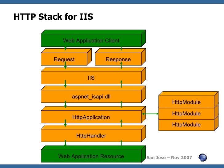appsec-2007-net-web-services-hacking-31-...1195620840