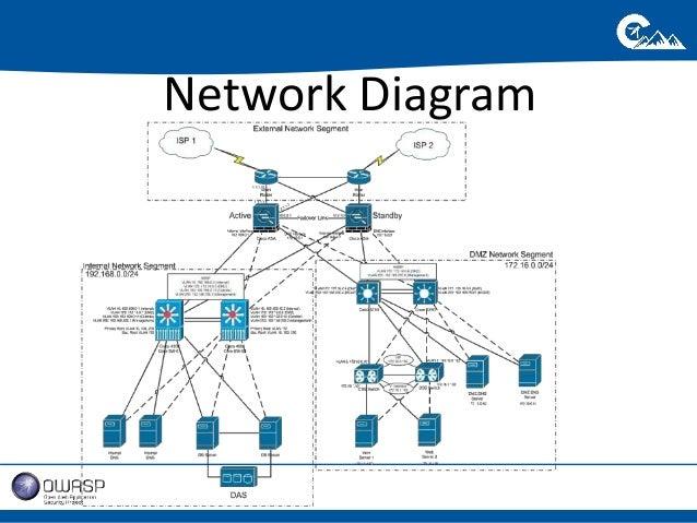 pos network diagram pos wiring diagram free