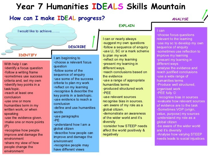 Year 7 Humanities IDEALS Skills Mountain   How can I make IDEAL progress?                                                 ...