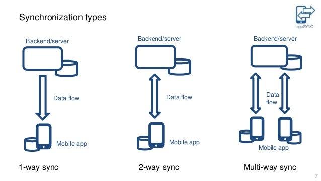 Backend Server For Mobile Apps Backend/server Mobile App