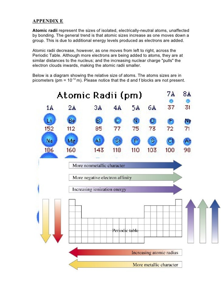 APPENDIX EAtomic radii represent the sizes of isolated, electrically-neutral atoms, unaffectedby bonding. The general tren...