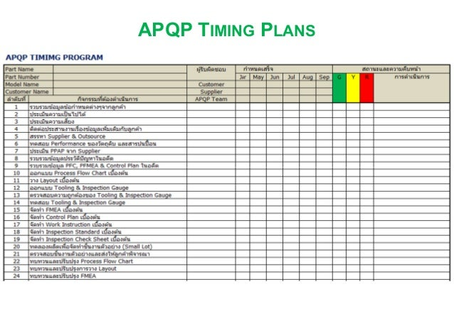 Apqp Advanced Product Project Quality Planning