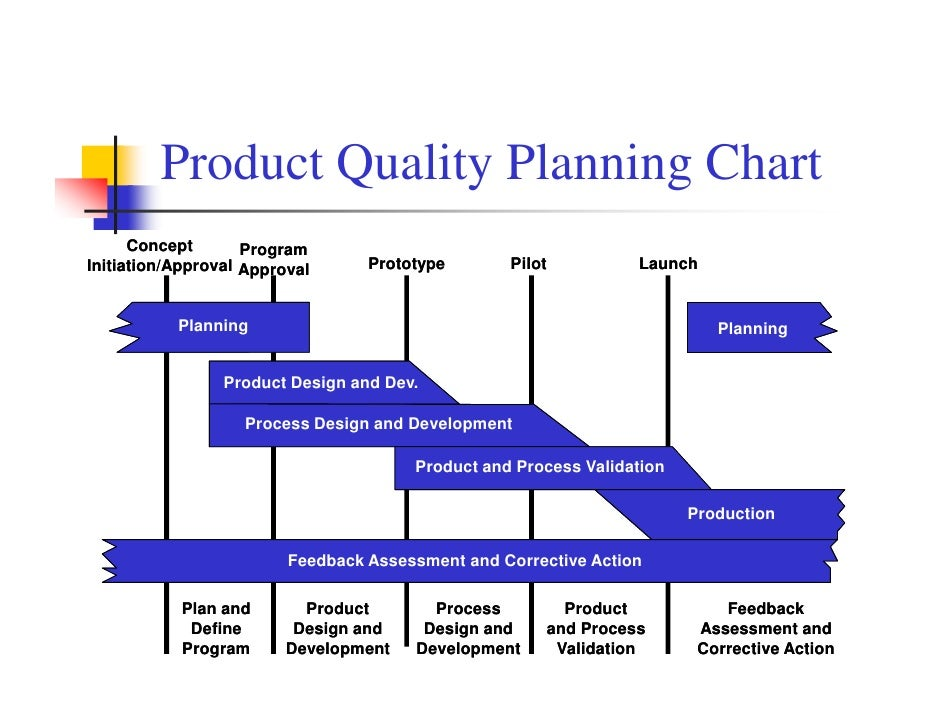 Product Quality Control Plan Product Quality Planning Chart