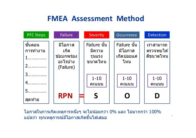 Apqp 2nd edition - Fmea severity occurrence detection table ...
