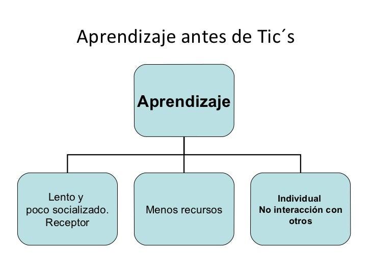 Aprendizaje antes de Tic´s Aprendizaje Lento y  poco socializado. Receptor Menos recursos Individual  No interacción con  ...