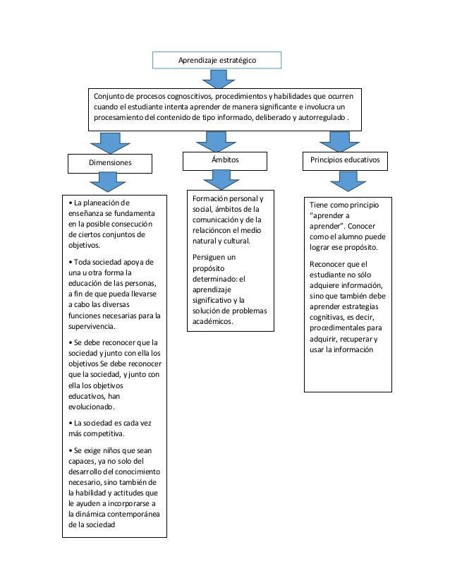 Aprendizaje estratégicoConjunto de procesos cognoscitivos, procedimientos y habilidades que ocurrencuando el estudiante in...