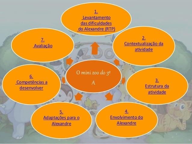 O mini zoo do 3º A 1. Levantamento das dificuldades do Alexandre (RTP) 2. Contextualização da atividade 3. Estrutura da at...