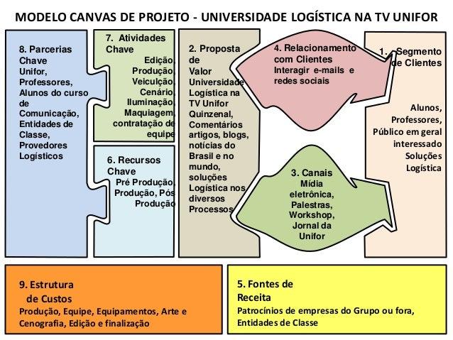 Apresentação1 modelo canvas de projeto universidade logística na tv unifor
