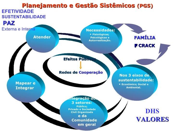FAMÍLIA    CRACK Planejamento e Gestão Sistêmicos  (PGS) Integração dos  3 setores e da Comunidade  em geral Mapear e  In...