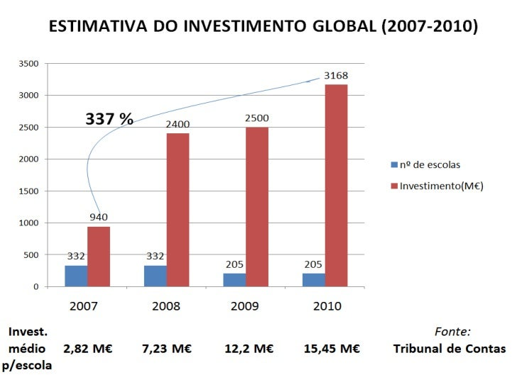 Relatório do Tribunal de Contas«A ausência de definição de tetos máximos deinvestimento…, fez com que…• Investimento por e...