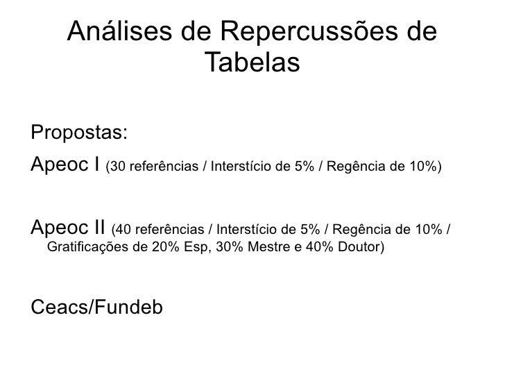 Análises de Repercussões de Tabelas <ul>Propostas: <li>Apeoc I  (30 referências / Interstício de 5% / Regência de 10%)