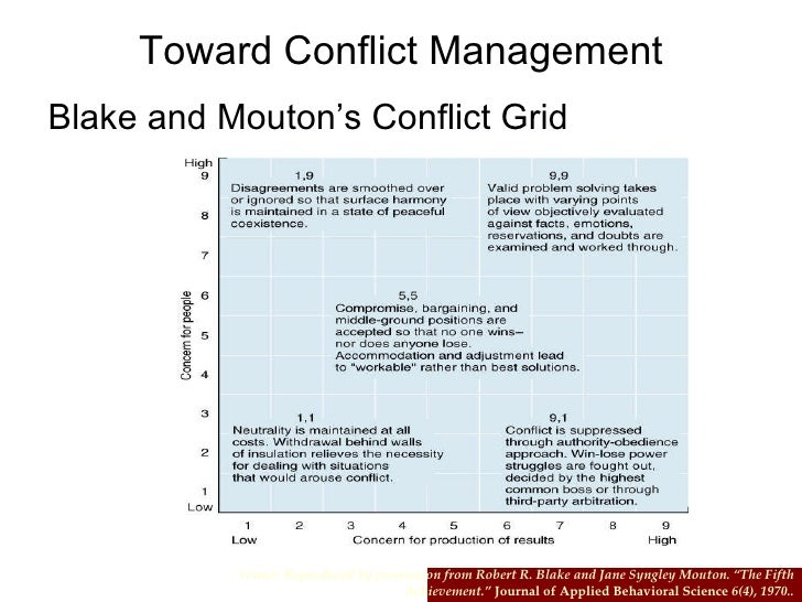 thesis statement on conflict management