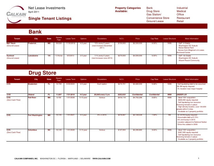 Net Lease Investments                                                                          Property Categories        ...