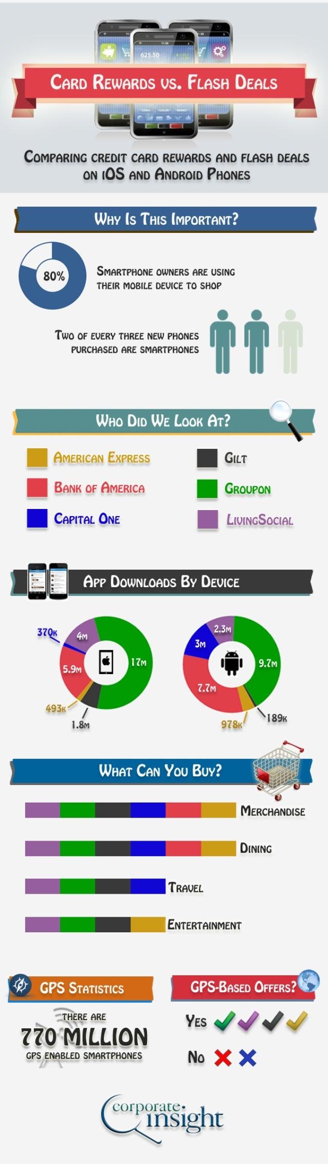 April 2013 Mobile Infographic: Mobile Card Rewards vs. Flash Deals