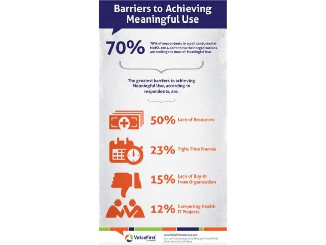Barriers to Achieving Meaningful Use