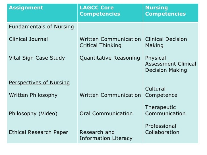 nursing compotencies This article although australian discusses nursing competency = i thought i would share nursing competencies: the artistry of nursing victoria hird.