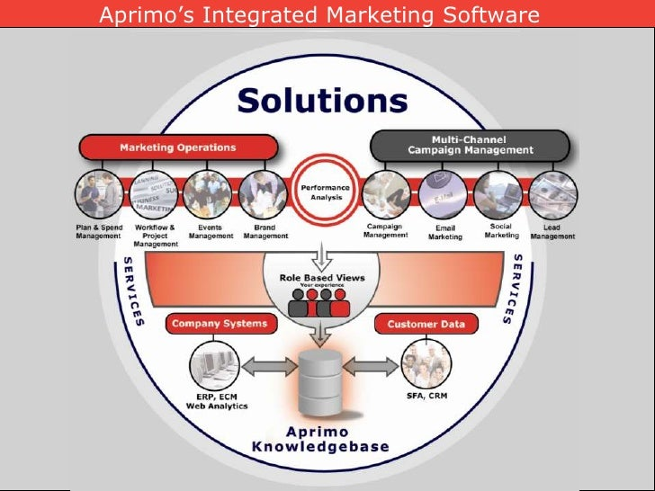 Aprimo's Integrated Marketing Software<br />