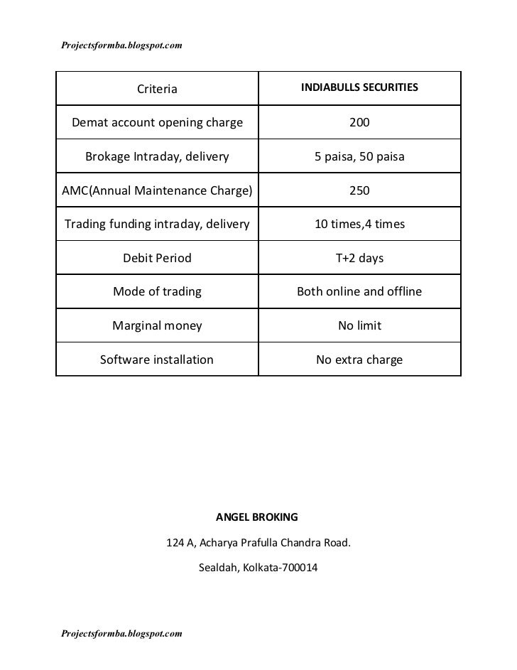 Hdfc option trading charges