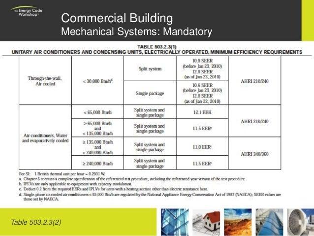 Iecc 2009 training for Indoor design conditions ashrae