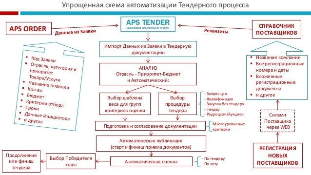 Упрощенная схема автоматизации
