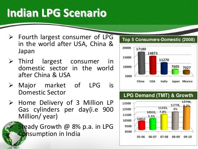 lpg policy in india Liberalization, privatization, globalization (lpg model) lpg model in india eighth five-year plan during lpg policy.