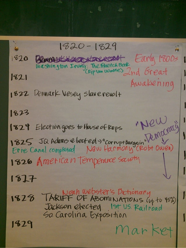 apush ch Apush ch 39 p:8, a timeline made with timetoast's free interactive timeline  making software.