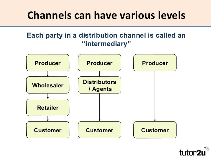 pricing strategy and channel distribution Selecting distribution channel strategies for non-profit organizations  a  decentralized channel strategy results in an optimal retail price that is.